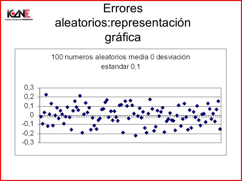 Errores MCO La esperanza matemática de e t es cero, tal que E(e t ) = 0 La covarianza entre e i y e j es nula : E(e i ·e j ) = 0 La matriz de varianza