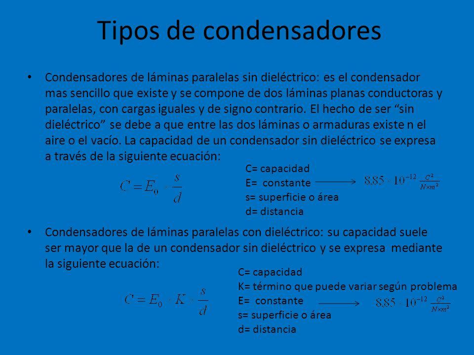 Tipos de condensadores Condensadores de láminas paralelas sin dieléctrico: es el condensador mas sencillo que existe y se compone de dos láminas plana