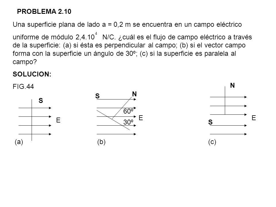 PROBLEMA 2.10 Una superficie plana de lado a = 0,2 m se encuentra en un campo eléctrico uniforme de módulo 2,4.10 N/C. ¿cuál es el flujo de campo eléc