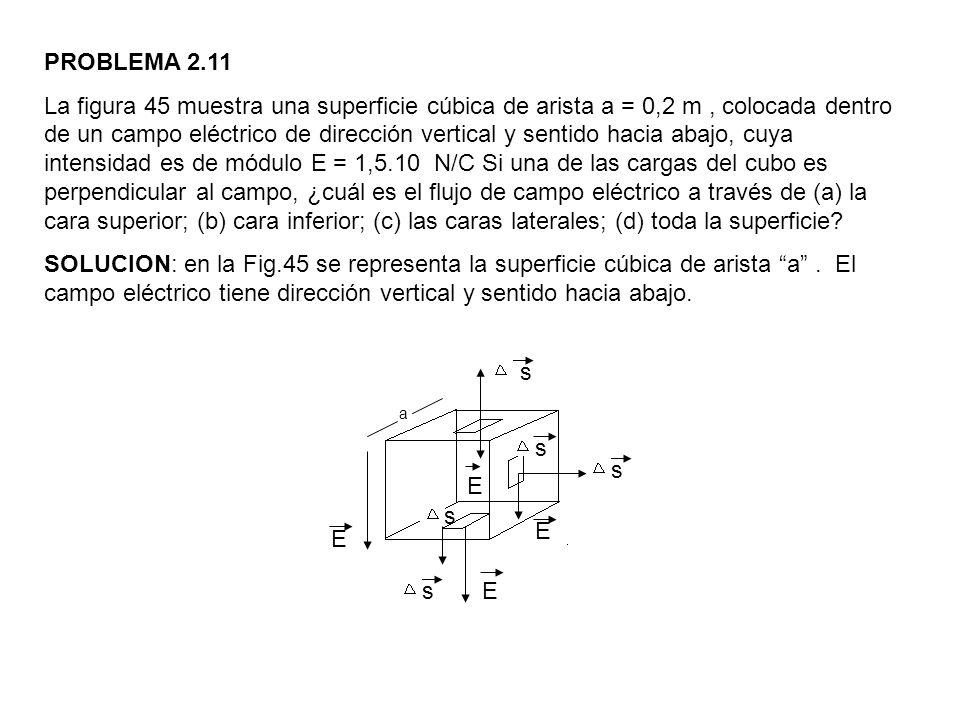 PROBLEMA 2.11 La figura 45 muestra una superficie cúbica de arista a = 0,2 m, colocada dentro de un campo eléctrico de dirección vertical y sentido ha