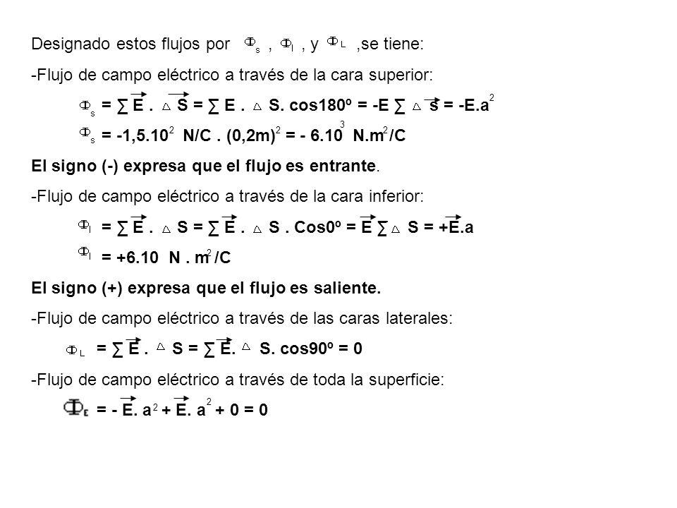 Designado estos flujos por,, y,se tiene: -Flujo de campo eléctrico a través de la cara superior: = E. S = E. S. cos180º = -E s = -E.a = -1,5.10 N/C. (