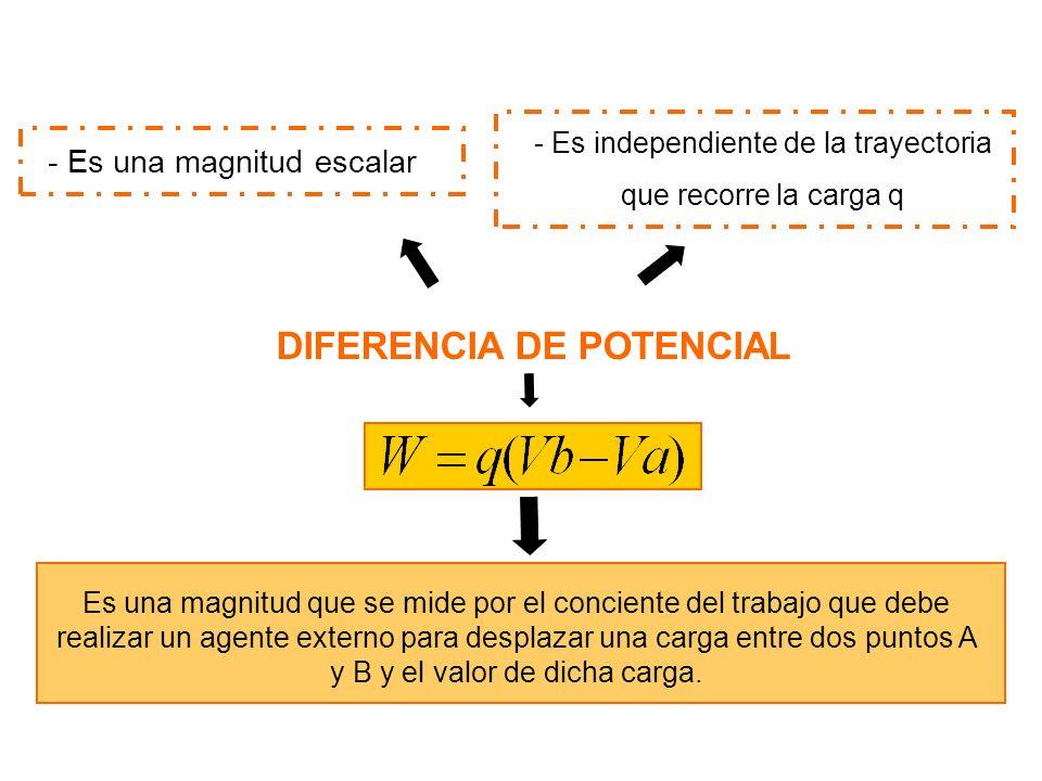 La unidad de trabajo 1 joules (J) La unidad de carga 1 coulomb (C) UNIDADES DE DIFERENCIA DE POTENCIAL se obtiene la unidad denominada: 1 VOLT (v) Diferencia de potencial entre dos puntos donde un agente externo realiza el trabajo de un joule para trasportar la carga de un coulomb