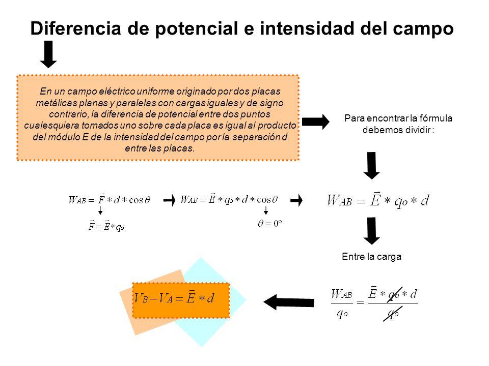 Potencial de un conductor esférico cargado El potencial eléctrico en un punto exterior a una esfera uniformemente cargada está dado por la misma expresión que para una carga puntual.