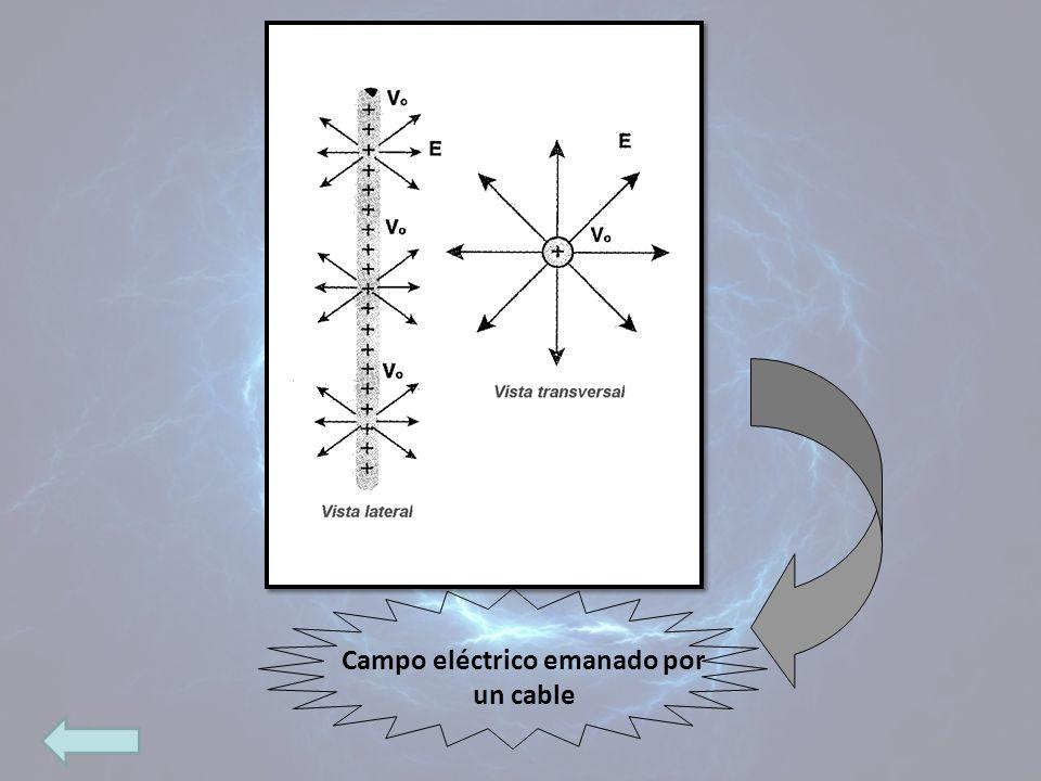Campo eléctrico emanado por un cable