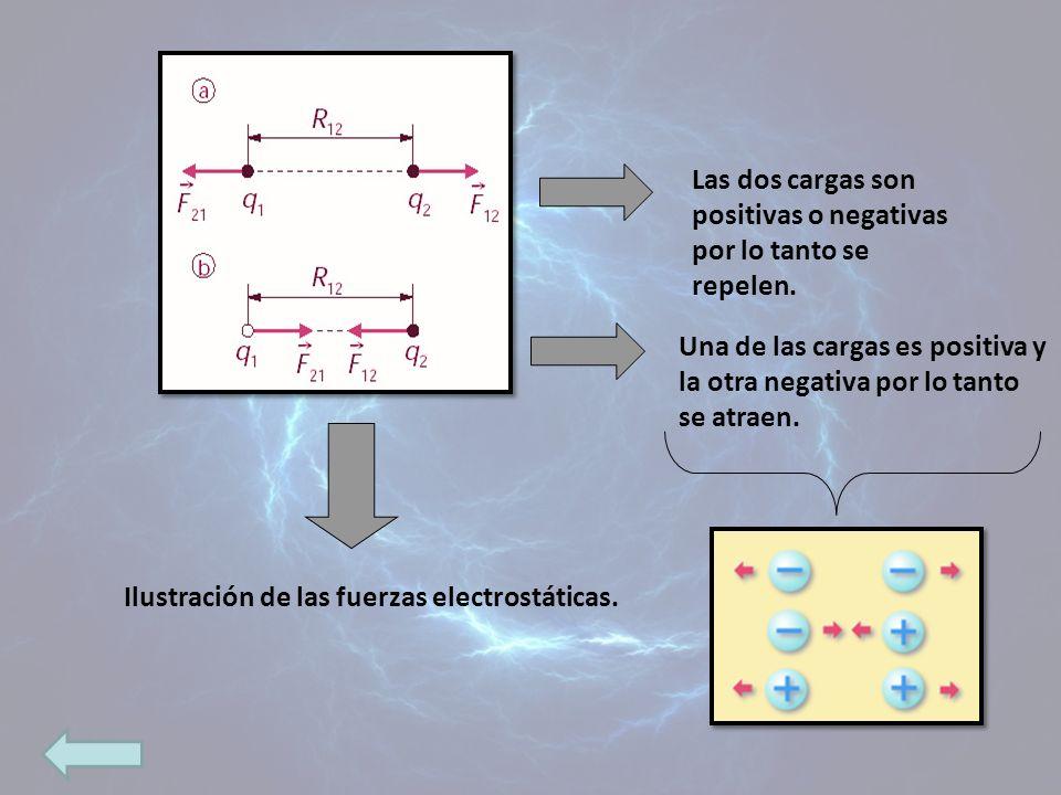 Ilustración de las fuerzas electrostáticas. Las dos cargas son positivas o negativas por lo tanto se repelen. Una de las cargas es positiva y la otra