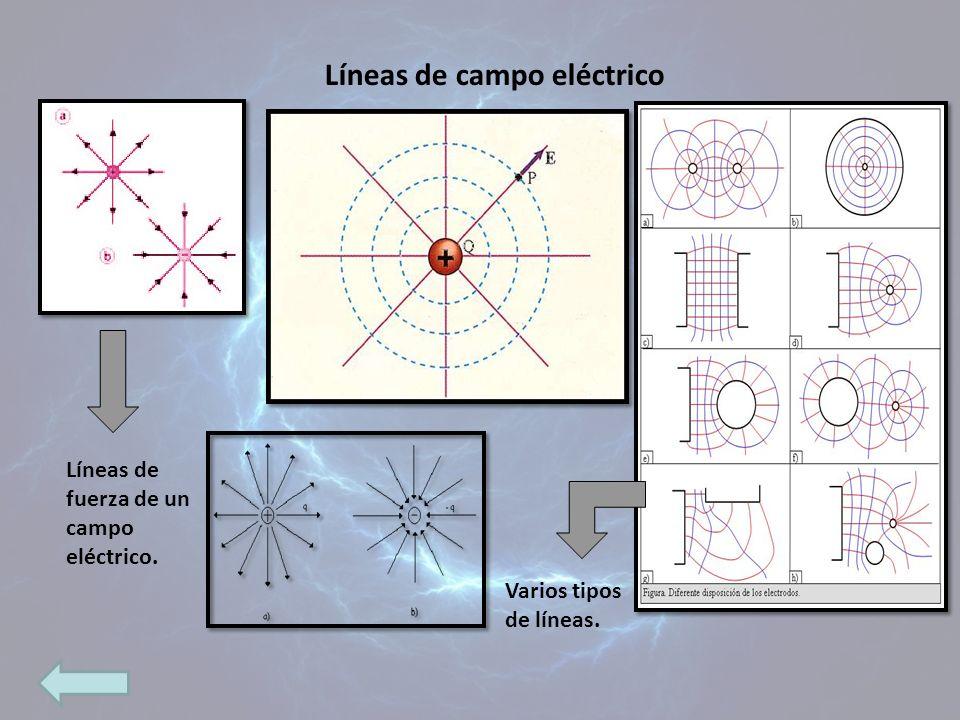 Líneas de campo eléctrico Líneas de fuerza de un campo eléctrico. Varios tipos de líneas.