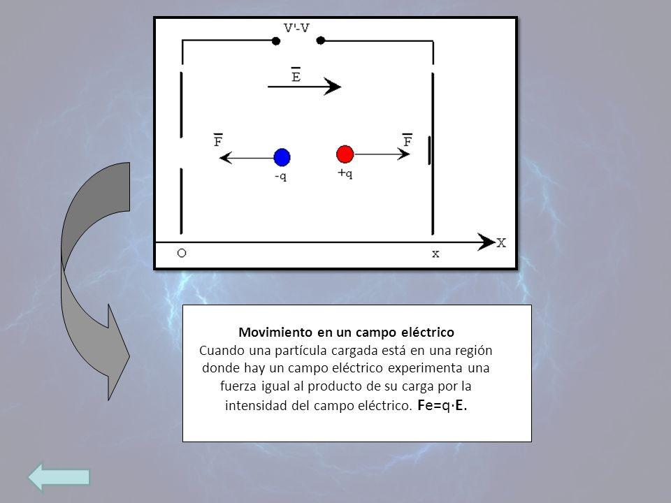 Movimiento en un campo eléctrico Cuando una partícula cargada está en una región donde hay un campo eléctrico experimenta una fuerza igual al producto