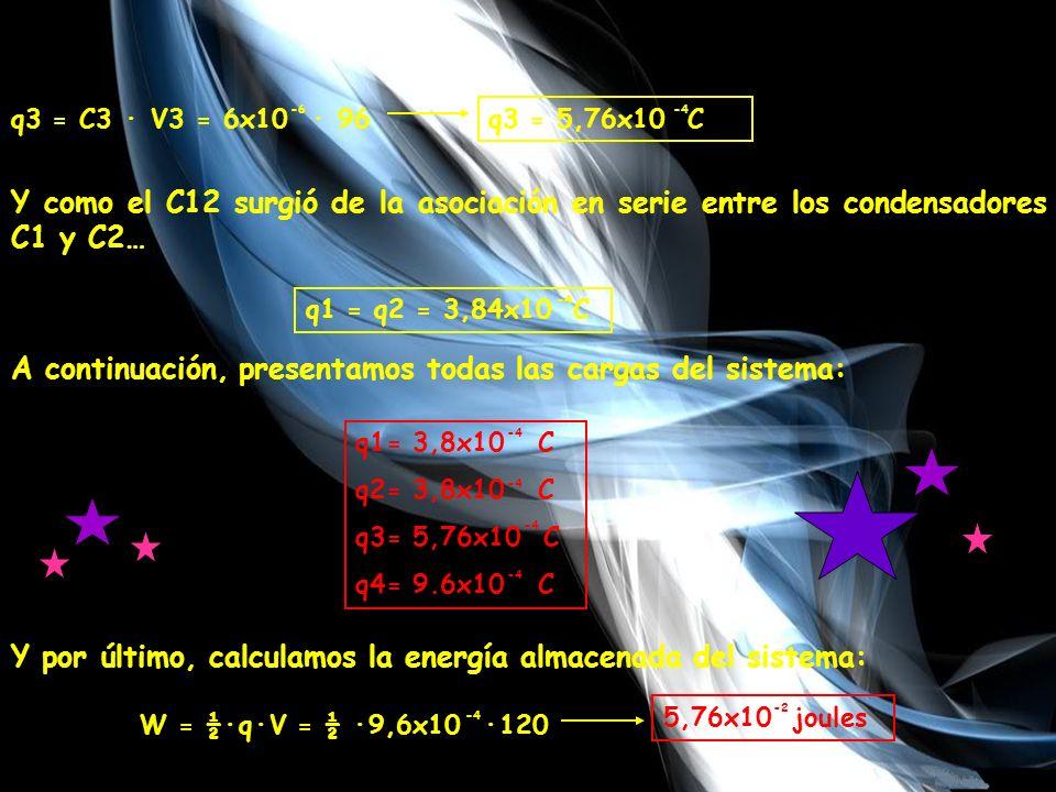 q3 = C3 · V3 = 6x10 · 96 -6 q3 = 5,76x10 C -4 Y como el C12 surgió de la asociación en serie entre los condensadores C1 y C2… q1 = q2 = 3,84x10 C -4 A continuación, presentamos todas las cargas del sistema: q1= 3,8x10 C q2= 3,8x10 C q3= 5,76x10 C q4= 9.6x10 C -4 Y por último, calculamos la energía almacenada del sistema: W = ½·q·V = ½ ·9,6x10 ·120 -4 5,76x10 joules -2
