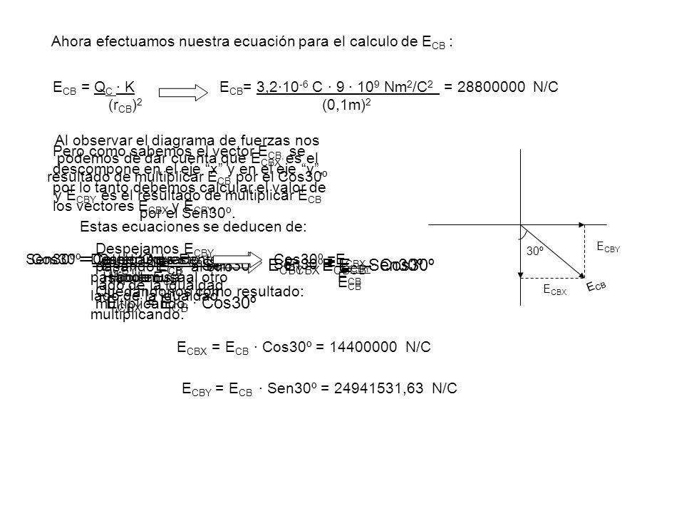 Ahora efectuamos nuestra ecuación para el calculo de E CB : E CB = Q C · K (r CB ) 2 E CB = 3,2·10 -6 C · 9 · 10 9 Nm 2 /C 2 = 28800000 N/C (0,1m) 2 Pero como sabemos el vector E CB, se descompone en el eje x y en el eje y, por lo tanto debemos calcular el valor de los vectores E CBX y E CBY.