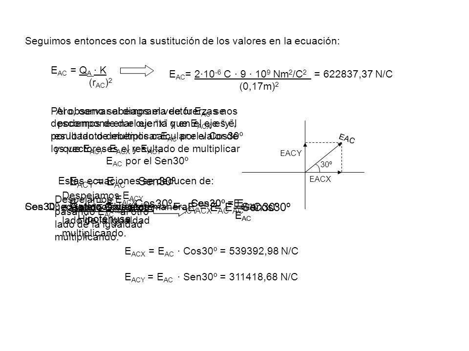 Seguimos entonces con la sustitución de los valores en la ecuación: E AC = Q A · K (r AC ) 2 E AC = 2·10 -6 C · 9 · 10 9 Nm 2 /C 2 = 622837,37 N/C (0,17m) 2 Pero, como sabemos el vector E AC se descompone en el eje x y en el eje y, por lo tanto debemos calcular el valor de los vectores E ACX y E ACY.