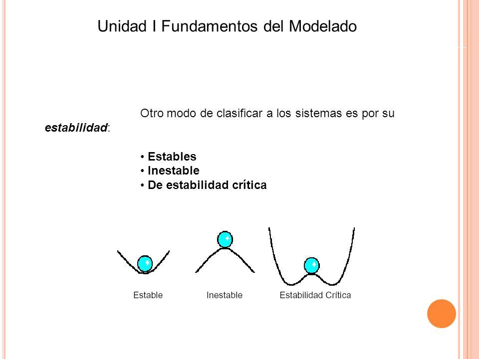 Otro modo de clasificar a los sistemas es por su estabilidad: Estables Inestable De estabilidad crítica Unidad I Fundamentos del Modelado