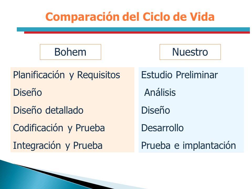 Comparación del Ciclo de Vida BohemNuestro Planificación y Requisitos Diseño Diseño detallado Codificación y Prueba Integración y Prueba Estudio Preli