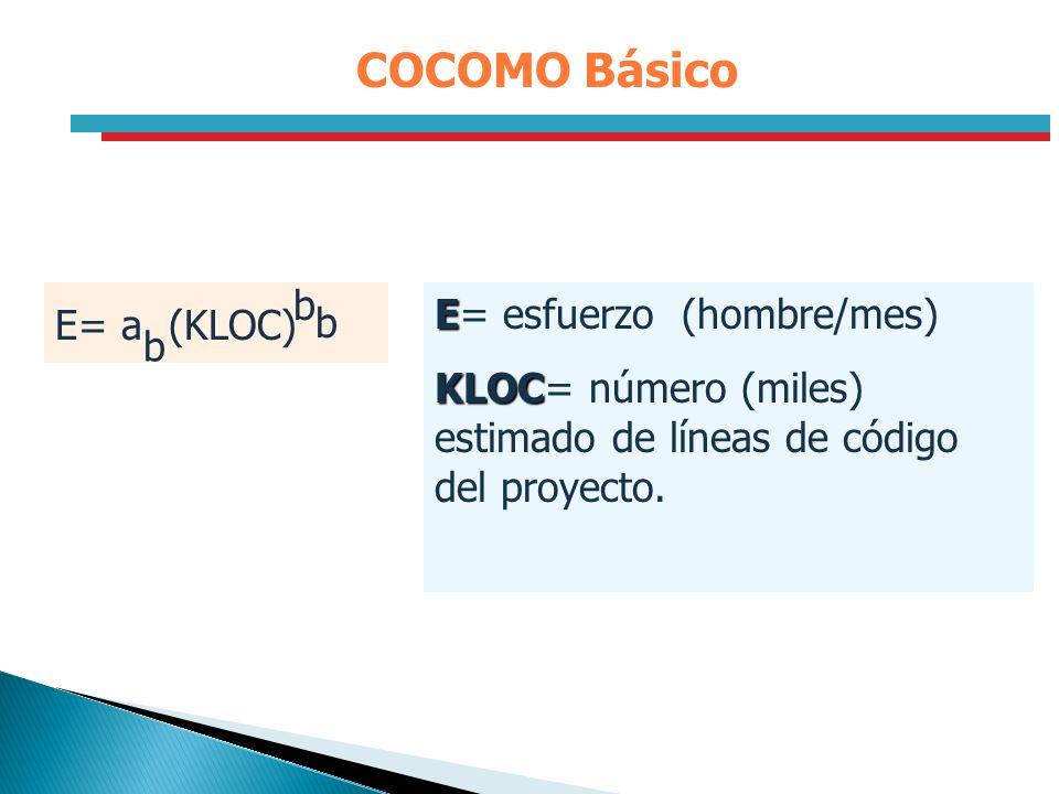 COCOMO Básico E E= esfuerzo (hombre/mes) KLOC KLOC= número (miles) estimado de líneas de código del proyecto. E= a (KLOC) b b b