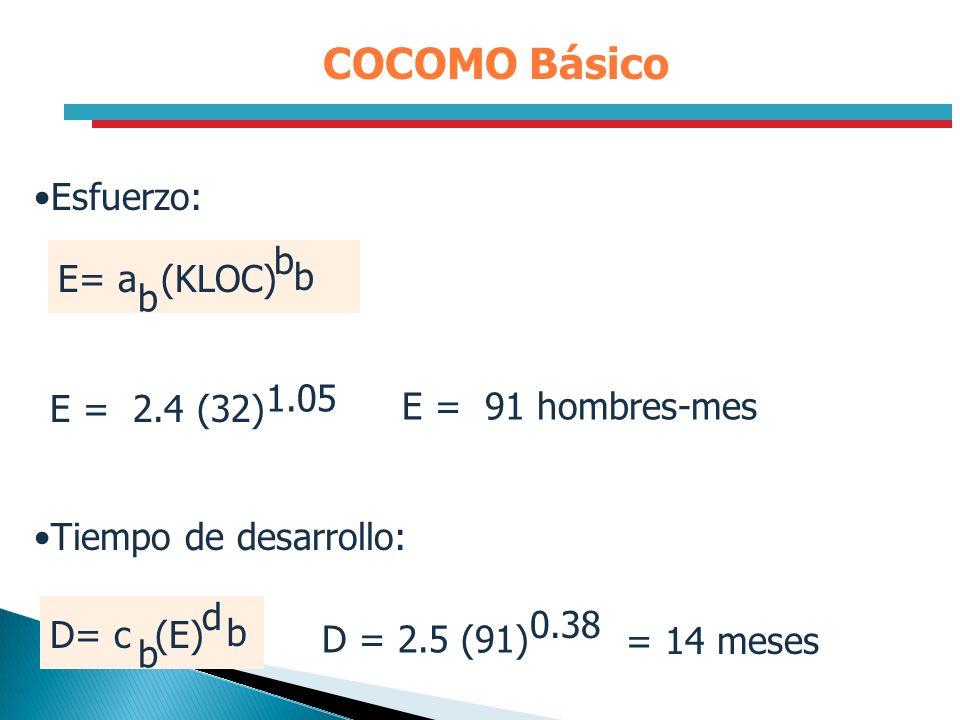 COCOMO Básico E = 2.4 (32) 1.05 E = 91 hombres-mes D = 2.5 (91) 0.38 D= c (E) b d b Esfuerzo: Tiempo de desarrollo: = 14 meses E= a (KLOC) b b b