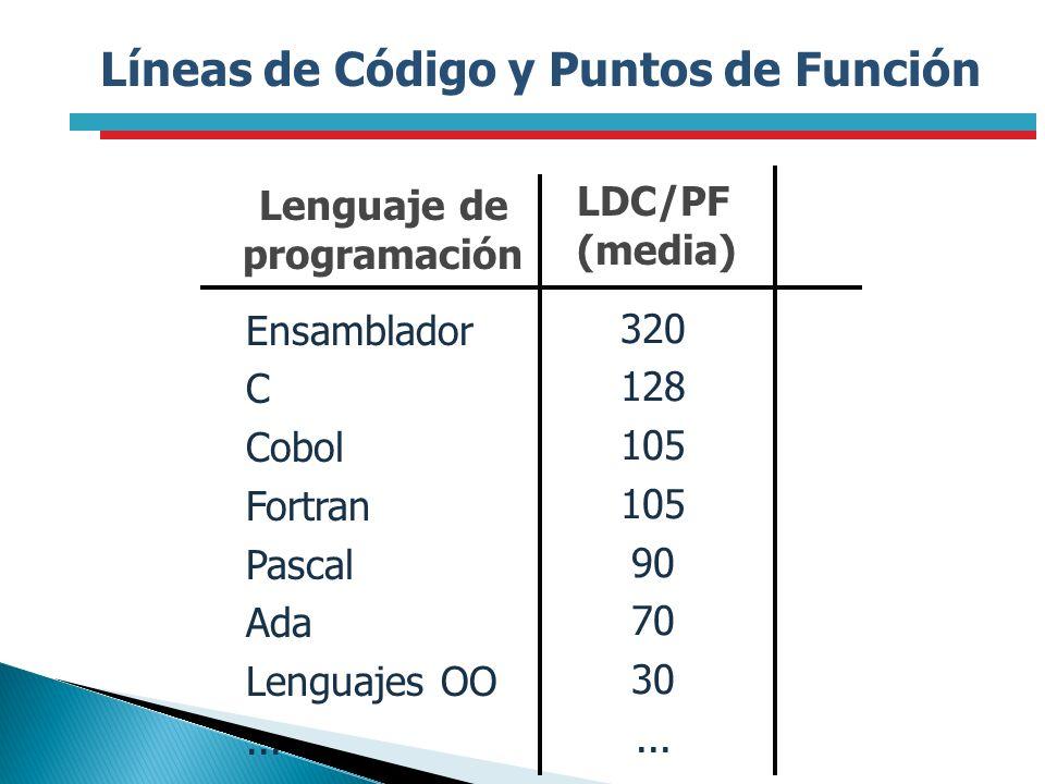 Líneas de Código y Puntos de Función Lenguaje de programación LDC/PF (media) Ensamblador C Cobol Fortran Pascal Ada Lenguajes OO... 320 128 105 90 70