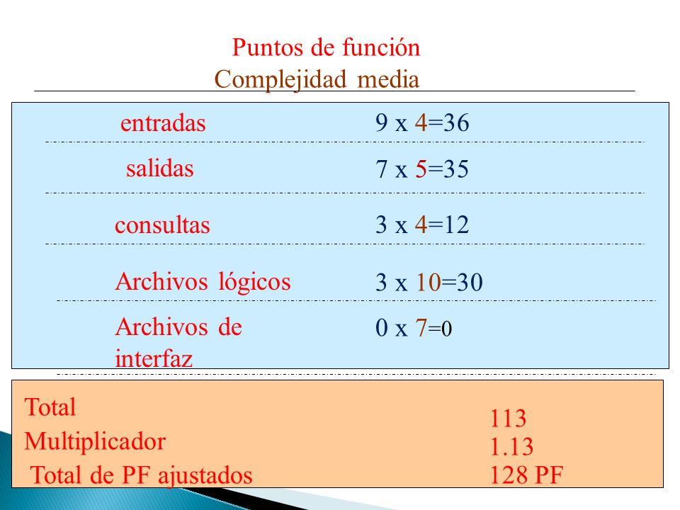 Puntos de función entradas salidas consultas Archivos lógicos Archivos de interfaz Complejidad media 9 x 4=36 7 x 5=35 3 x 4=12 3 x 10=30 0 x 7 =0 Tot