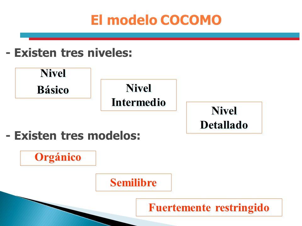 El modelo COCOMO - Existen tres niveles: Nivel Básico Nivel Básico Nivel Intermedio Nivel Detallado - Existen tres modelos: Orgánico Semilibre Fuertem