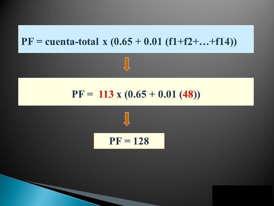 PF = 128 PF = cuenta-total x (0.65 + 0.01 (f1+f2+…+f14)) PF = 113 x (0.65 + 0.01 (48))