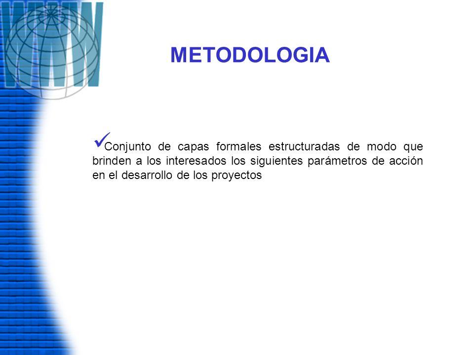 METODOLOGIA Conjunto de capas formales estructuradas de modo que brinden a los interesados los siguientes parámetros de acción en el desarrollo de los