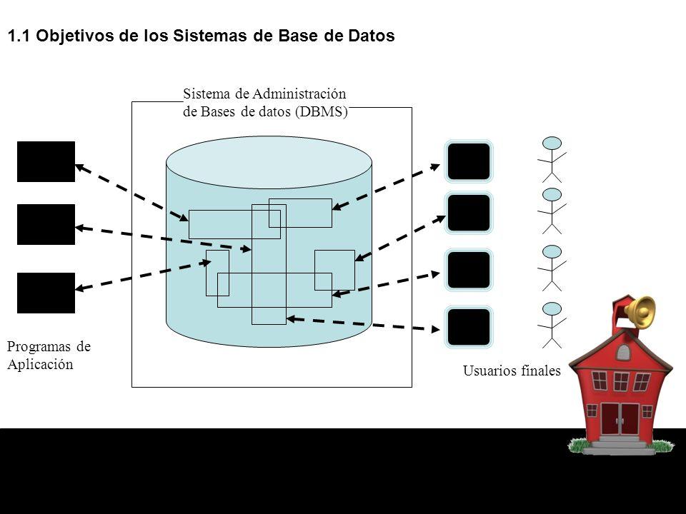 1.1 Objetivos de los Sistemas de Base de Datos SISTEMA DE PROCESAMIENTO DE ARCHIVOS PROBLEMAS REDUNDANCIA INCONSISTENCIA DIFICULTAD EN EL ACCESO A LOS DATOS AISLAMIENTO DE LOS DATOS ANOMALÍAS EN EL ACCESO CONCURRENTE PROBLEMAS DE INTEGRIDAD PROBLEMAS DE SEGURIDAD