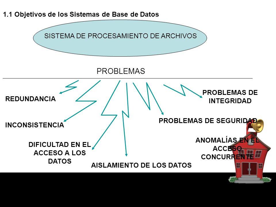 1.1 Objetivos de los Sistemas de Base de Datos SISTEMA DE PROCESAMIENTO DE ARCHIVOS PROBLEMAS REDUNDANCIA INCONSISTENCIA DIFICULTAD EN EL ACCESO A LOS