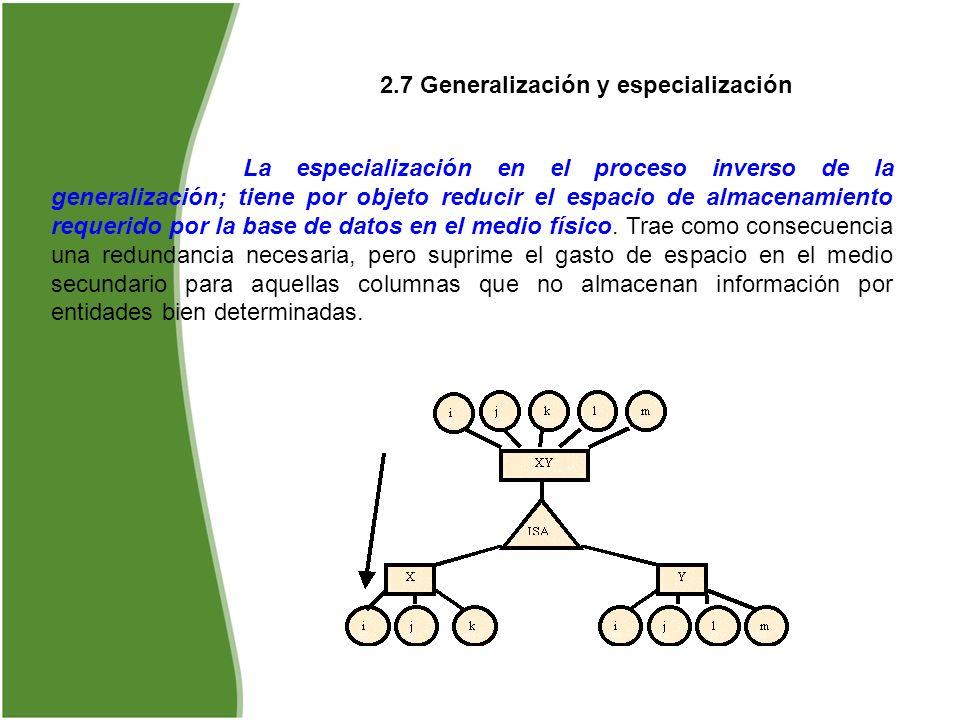 2.7 Generalización y especialización La especialización en el proceso inverso de la generalización; tiene por objeto reducir el espacio de almacenamie