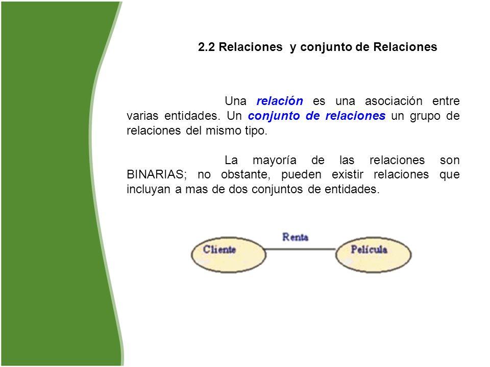 2.2 Relaciones y conjunto de Relaciones Una relación es una asociación entre varias entidades. Un conjunto de relaciones un grupo de relaciones del mi