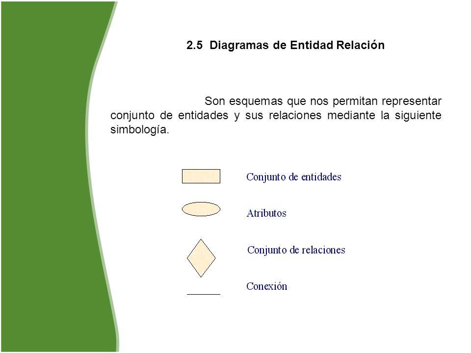 2.5 Diagramas de Entidad Relación Son esquemas que nos permitan representar conjunto de entidades y sus relaciones mediante la siguiente simbología.