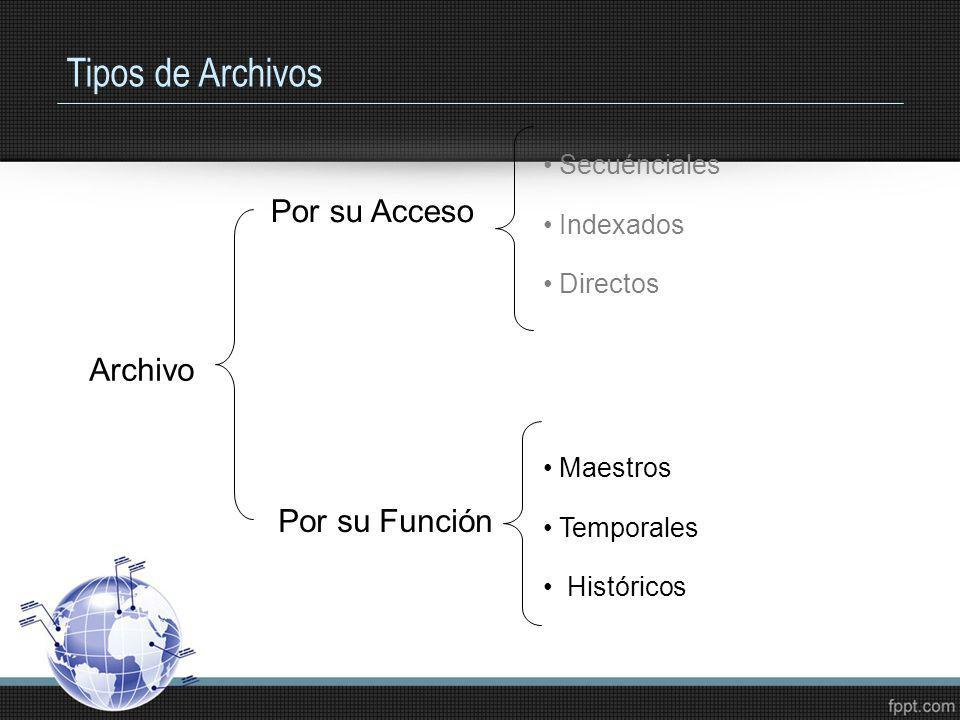 Tipos de Archivos En base a su función, existen 6 tipos básicos de archivos clasificados por la función que desempeñan en un sistema de información Archivo Maestro Archivo de Transacciones Archivo de Trabajo Archivo de Programa Archivo de Texto
