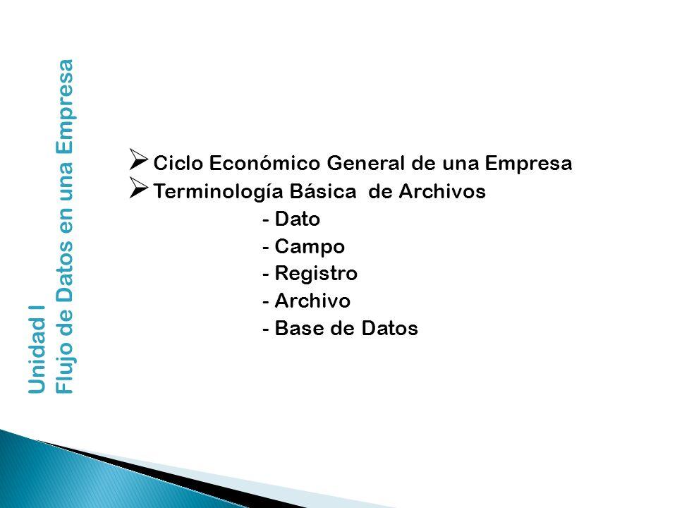 Unidad IFlujo de Datos en una Empresa Ciclo Económico General de una Empresa Terminología Básica de Archivos - Dato - Campo - Registro - Archivo - Bas