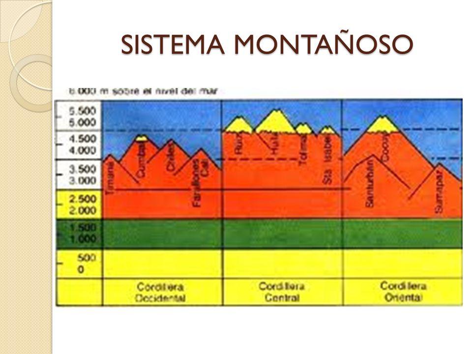 El sistema montañoso colombiano hace parte de la cordillera de los Andes.