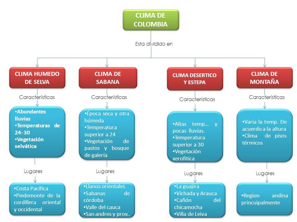 ELEMENTOS DEL CLIMA COLOMBIANO LAS PRECIPITACIONES En nuestro país existe un periodo anual de lluvias, de abril a noviembre.