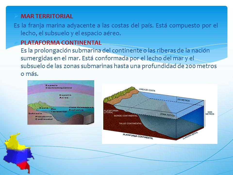 MAR TERRITORIAL Es la franja marina adyacente a las costas del país. Está compuesto por el lecho, el subsuelo y el espacio aéreo. PLATAFORMA CONTINENT
