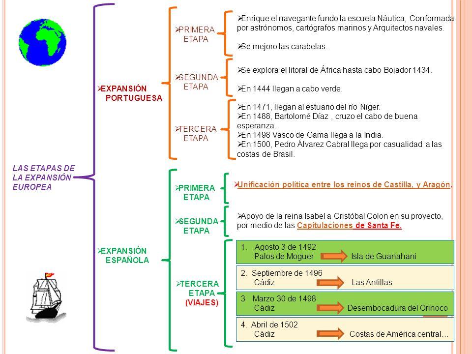 LAS ETAPAS DE LA EXPANSIÓN EUROPEA EXPANSIÓN PORTUGUESA EXPANSIÓN ESPAÑOLA PRIMERA ETAPA SEGUNDA ETAPA TERCERA ETAPA Enrique el navegante fundo la esc