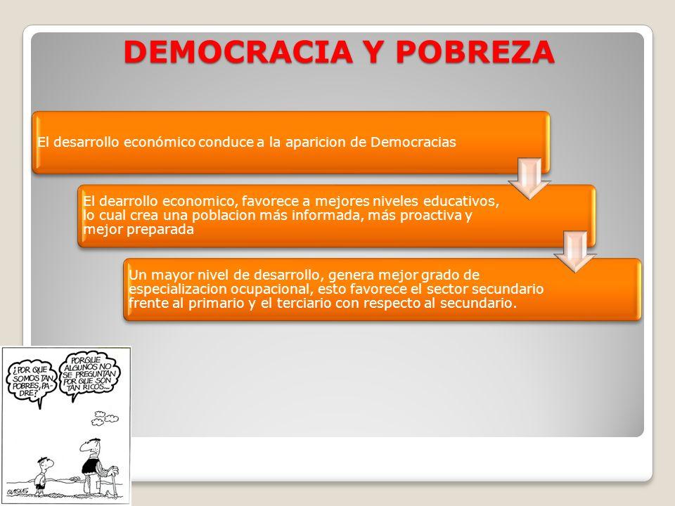 DEMOCRACIA Y POBREZA El desarrollo económico conduce a la aparicion de Democracias El dearrollo economico, favorece a mejores niveles educativos, lo c