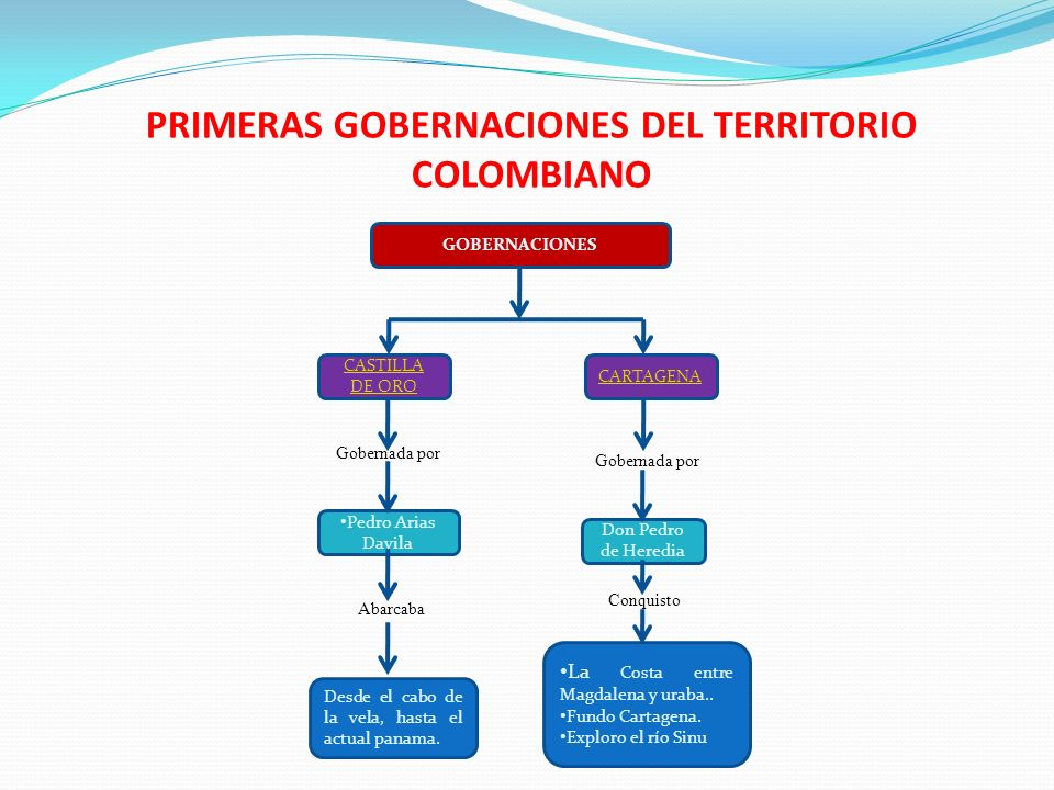 PRIMERAS GOBERNACIONES DEL TERRITORIO COLOMBIANO GOBERNACIONES CARTAGENA CASTILLA DE ORO Pedro Arias Davila Desde el cabo de la vela, hasta el actual