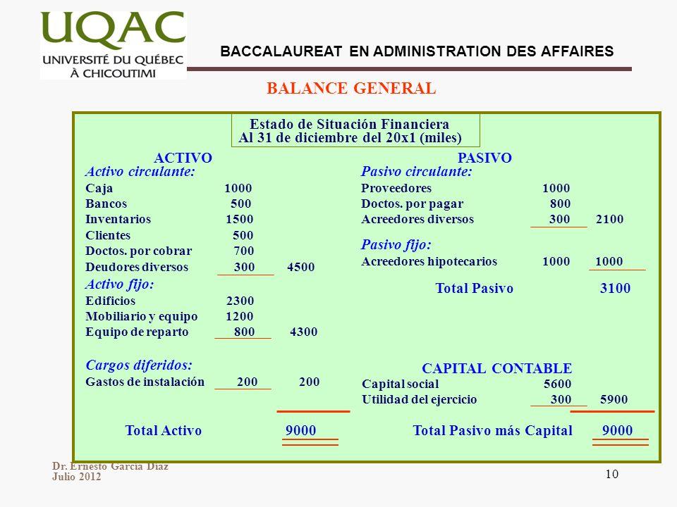 Dr. Ernesto García Díaz Julio 2012 BACCALAUREAT EN ADMINISTRATION DES AFFAIRES 10 Estado de Situación Financiera Al 31 de diciembre del 20x1 (miles) A