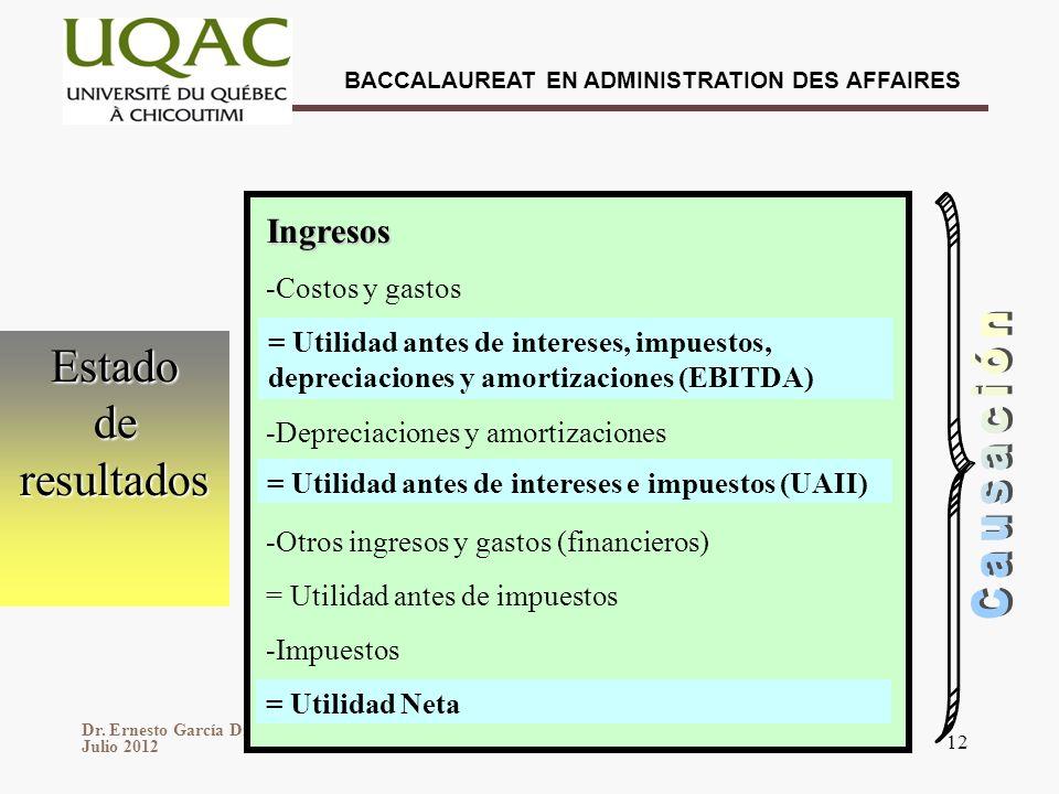 Dr. Ernesto García Díaz Julio 2012 BACCALAUREAT EN ADMINISTRATION DES AFFAIRES 12 Estado de resultados Ingresos -Costos y gastos -Depreciaciones y amo