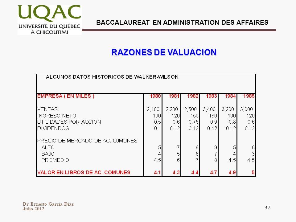 Dr. Ernesto García Díaz Julio 2012 BACCALAUREAT EN ADMINISTRATION DES AFFAIRES 32 RAZONES DE VALUACION