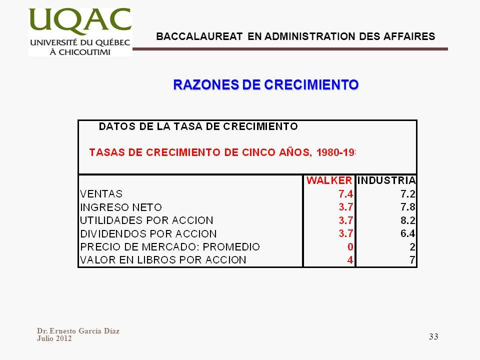 Dr. Ernesto García Díaz Julio 2012 BACCALAUREAT EN ADMINISTRATION DES AFFAIRES 33 RAZONES DE CRECIMIENTO