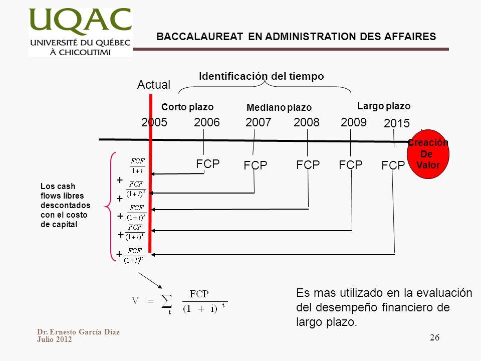 Dr. Ernesto García Díaz Julio 2012 BACCALAUREAT EN ADMINISTRATION DES AFFAIRES 26 2015 2009200820072006 Corto plazo Mediano plazo Largo plazo Actual I