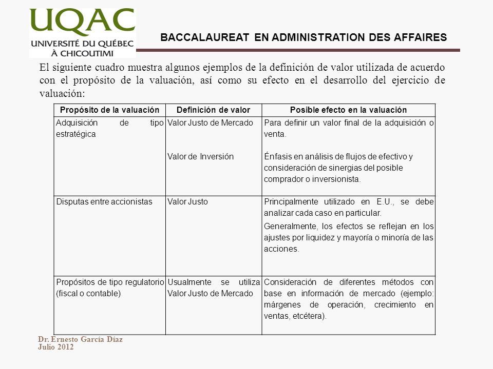 Dr. Ernesto García Díaz Julio 2012 BACCALAUREAT EN ADMINISTRATION DES AFFAIRES El siguiente cuadro muestra algunos ejemplos de la definición de valor