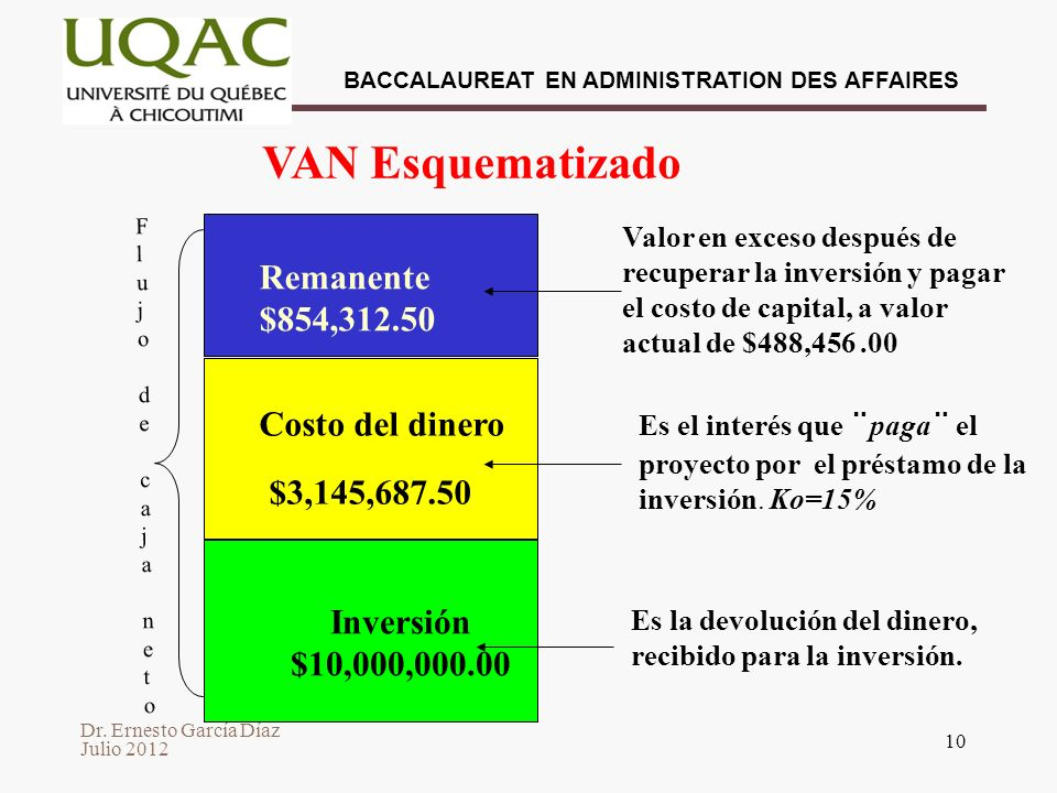 Dr. Ernesto García Díaz Julio 2012 BACCALAUREAT EN ADMINISTRATION DES AFFAIRES 10 VAN Esquematizado Valor en exceso después de recuperar la inversión