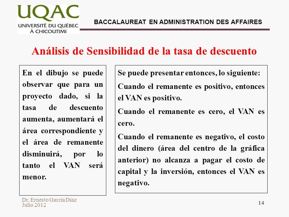 Dr. Ernesto García Díaz Julio 2012 BACCALAUREAT EN ADMINISTRATION DES AFFAIRES 14 Análisis de Sensibilidad de la tasa de descuento En el dibujo se pue