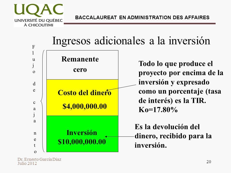 Dr. Ernesto García Díaz Julio 2012 BACCALAUREAT EN ADMINISTRATION DES AFFAIRES 20 Ingresos adicionales a la inversión Todo lo que produce el proyecto