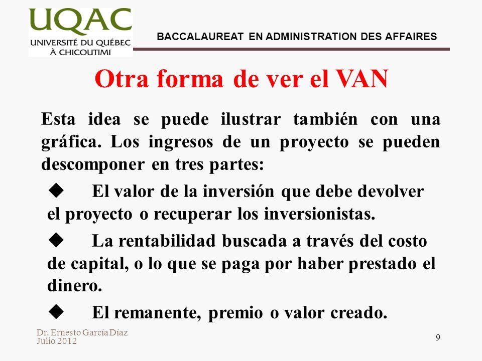 Dr. Ernesto García Díaz Julio 2012 BACCALAUREAT EN ADMINISTRATION DES AFFAIRES 9 Otra forma de ver el VAN Esta idea se puede ilustrar también con una
