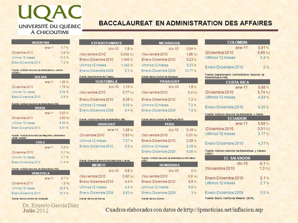 Dr. Ernesto García Díaz Julio 2012 BACCALAUREAT EN ADMINISTRATION DES AFFAIRES ARGENTINA ene-110,7 % (Diciembre 20100,8 %) Ultimos 12 meses10,6 % Ener