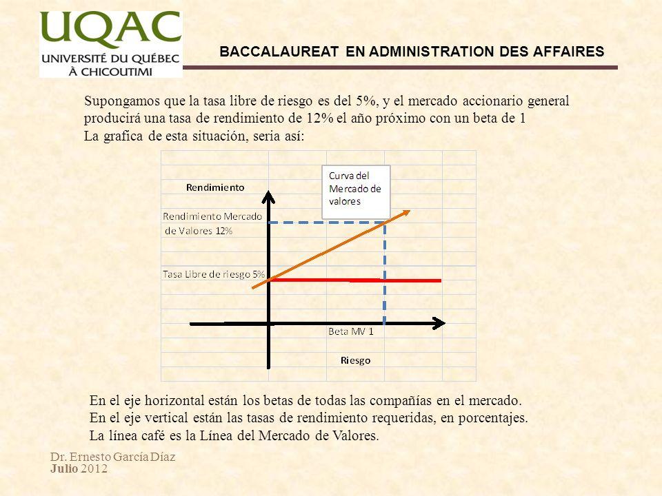 Dr. Ernesto García Díaz Julio 2012 BACCALAUREAT EN ADMINISTRATION DES AFFAIRES Supongamos que la tasa libre de riesgo es del 5%, y el mercado accionar