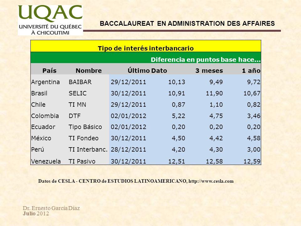Dr. Ernesto García Díaz Julio 2012 BACCALAUREAT EN ADMINISTRATION DES AFFAIRES Tipo de interés interbancario Diferencia en puntos base hace... PaísNom