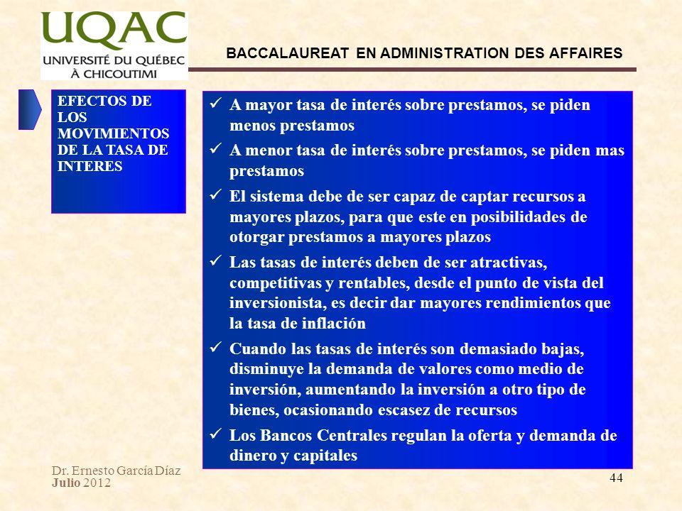 Dr. Ernesto García Díaz Julio 2012 BACCALAUREAT EN ADMINISTRATION DES AFFAIRES 44 A mayor tasa de interés sobre prestamos, se piden menos prestamos A